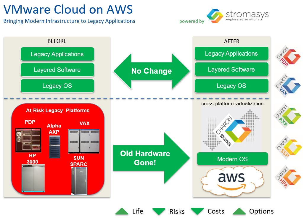 Virtual SPARC for VMware Cloud on AWS - VMware Solution Exchange