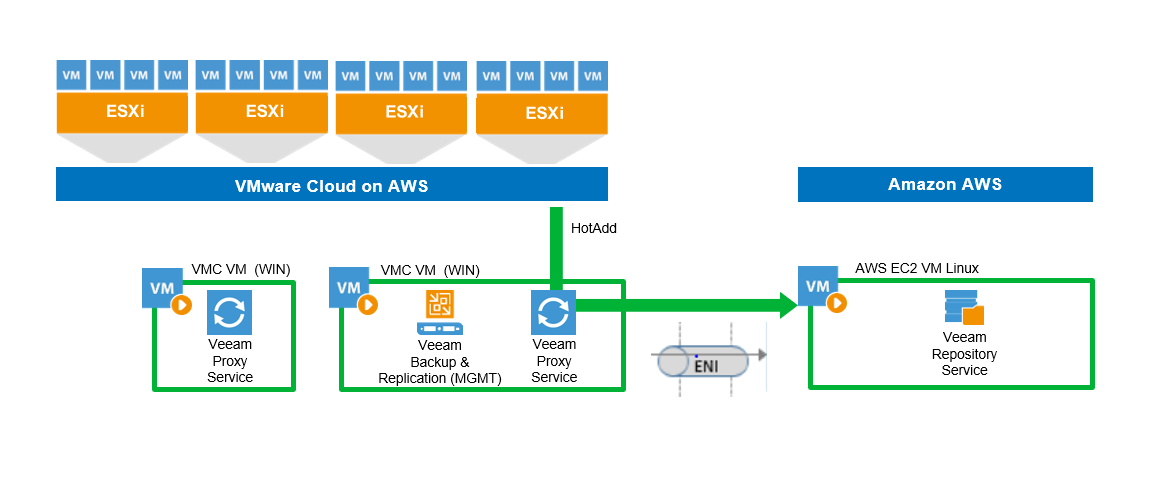 Veeam Availability Suite support for VMware Cloud on AWS