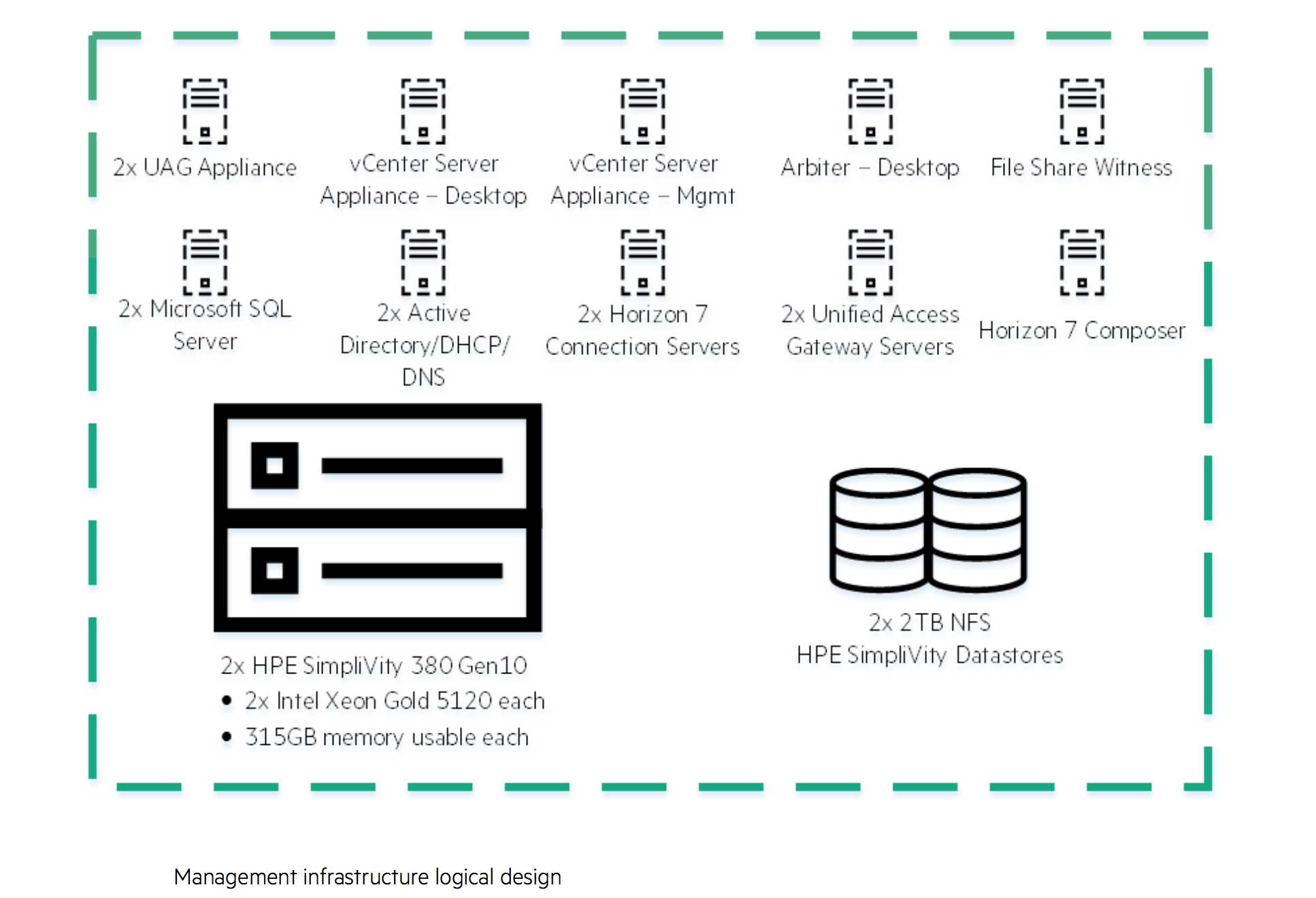 Hpe Reference Architecture For Vmware Horizon On Simplivity 380 380v Single Line Wiring Diagram Description