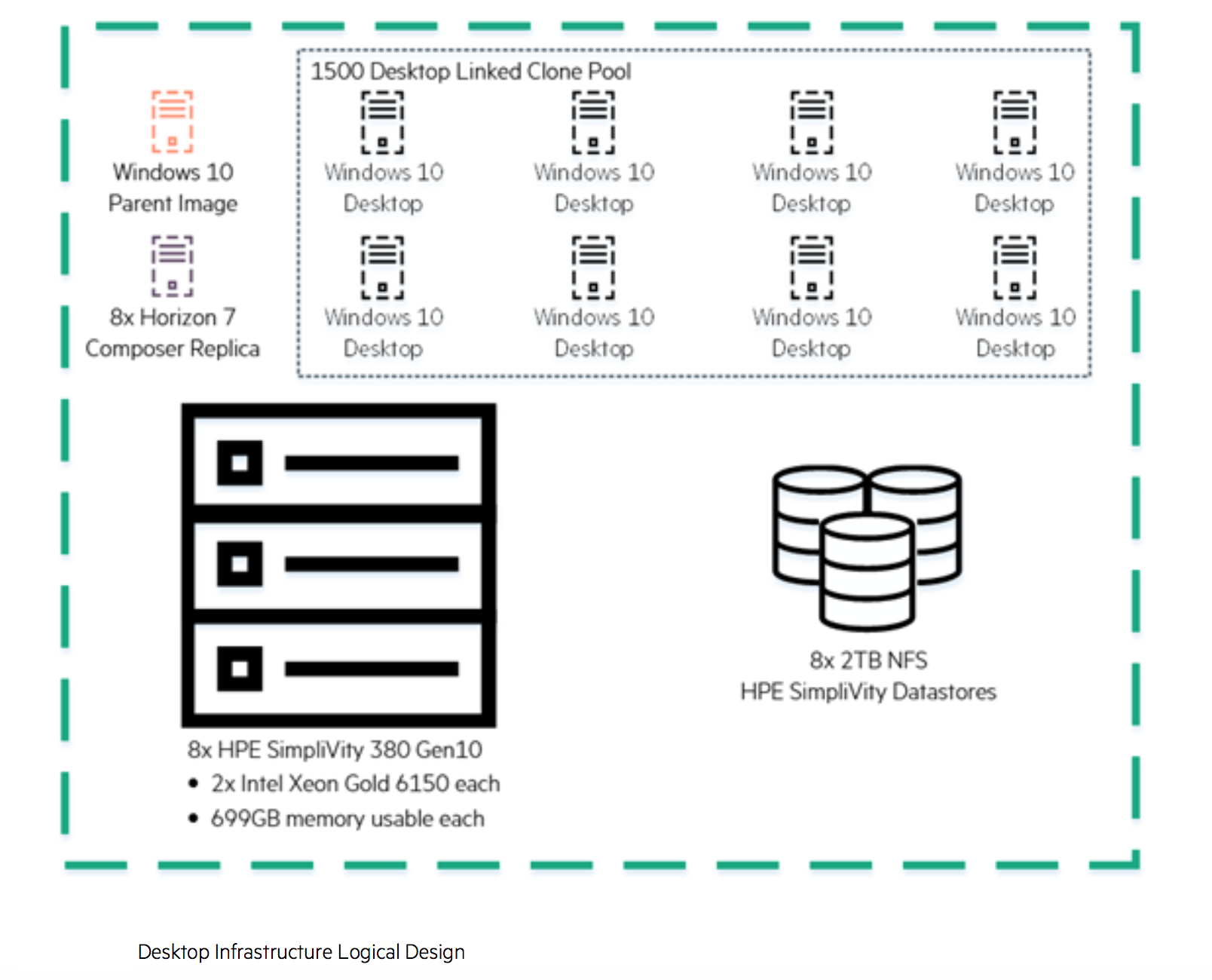 HPE Reference Architecture for VMware Horizon on HPE SimpliVity 380