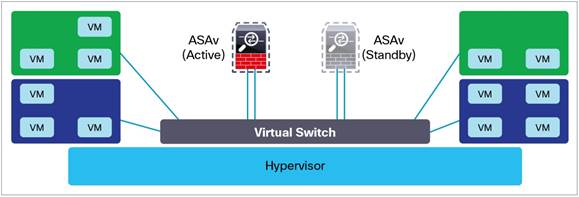 Cisco Adaptive Security Appliance - Virtual - VMware Solution Exchange