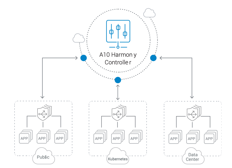 A10 Lightning Adc With Analytics Harmony Controller For Vmware