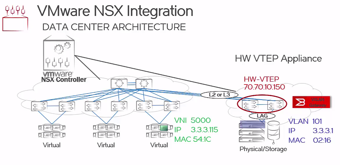 Brocade IP Fabric and VCS Fabric Gateway for VMware NSX