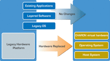 Virtual VAX on x86 - VMware Solution Exchange
