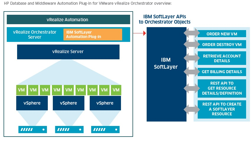 IBM SoftLayer Automation Plug-in for VMware vRealize